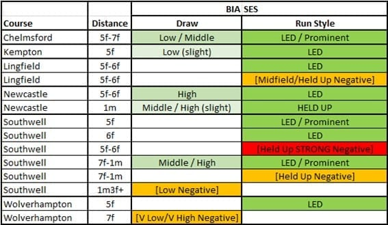 pace and draw summary quick check chart
