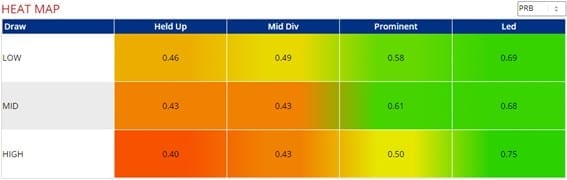 Chelmsford pace heat map